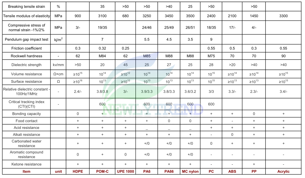 Data Sheet Of Our Engineering Plastics Newlytrend